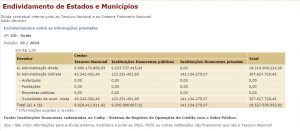 Endividamento Goiás 102016